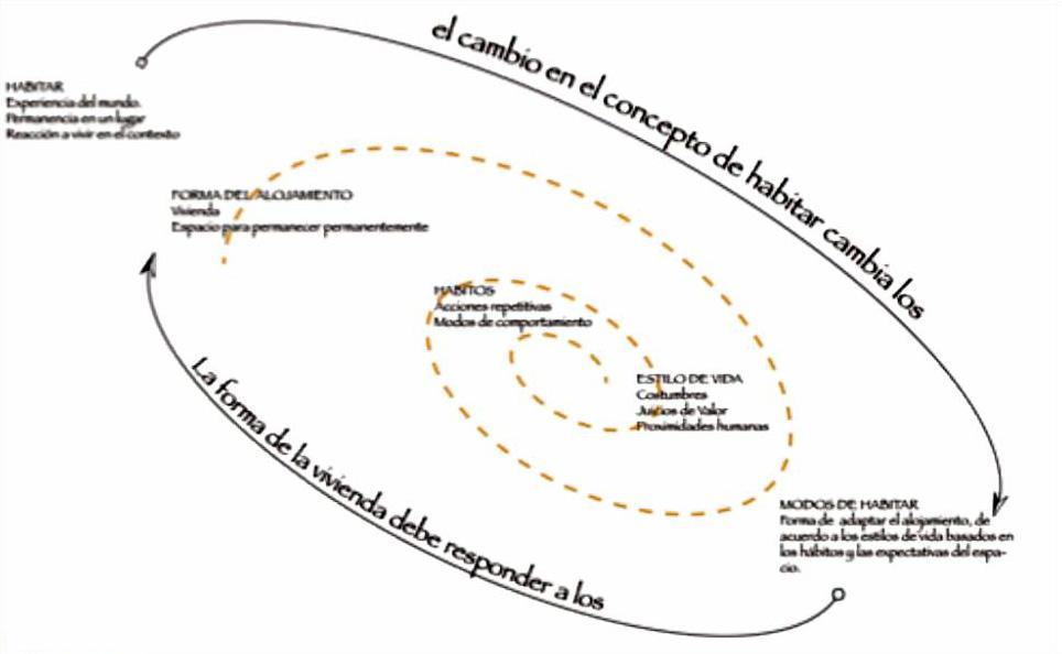 Síntesis del ciclo de los modos de habitar.