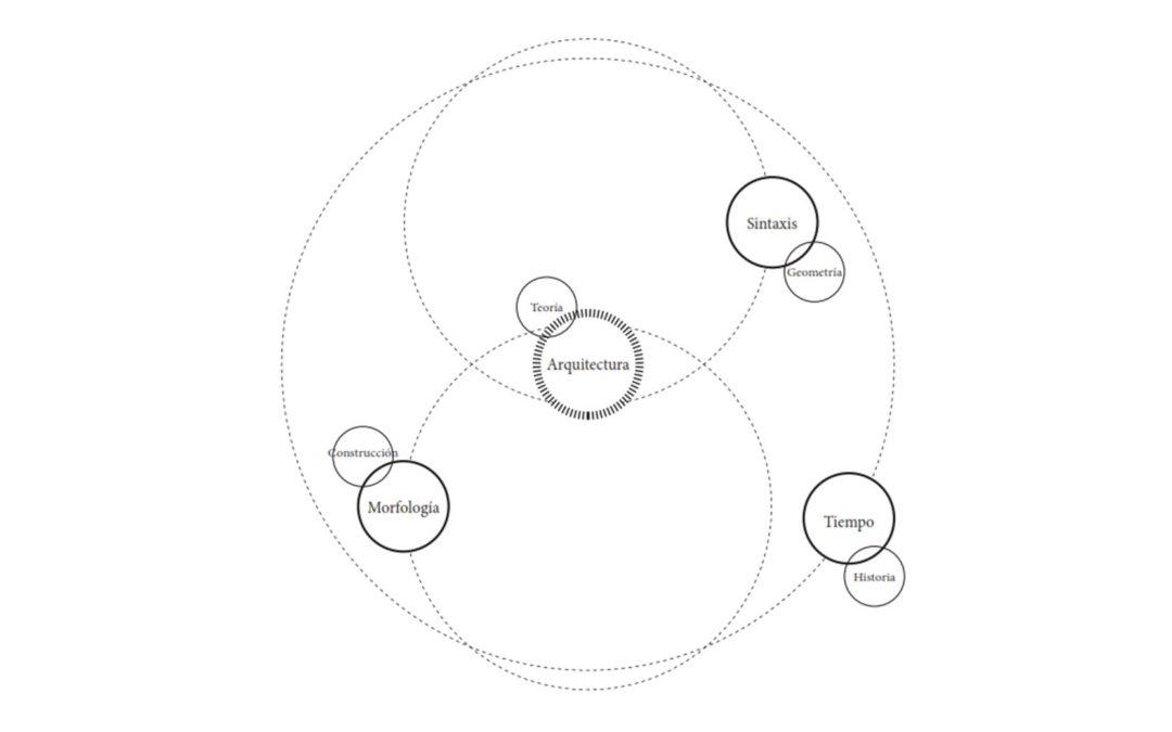 Tesis teórica sobre el aprendizaje de la arquitectura